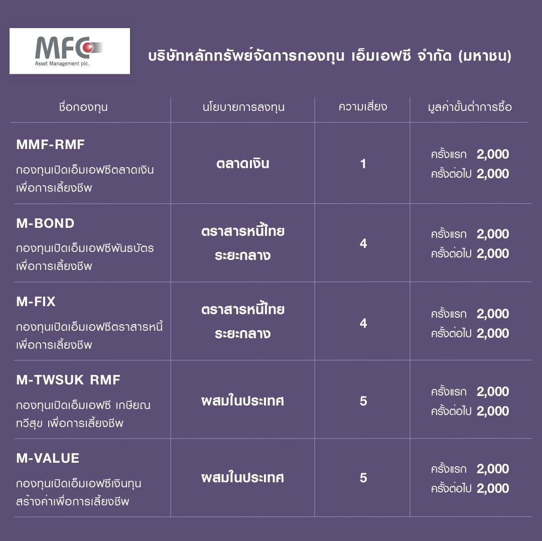กองทุน RMF ของ บลจ. เอ็มเอฟซี (MFC) คือ MMF-RMF M-BOND M-FIX M-TWSUK RMF M-VALUE