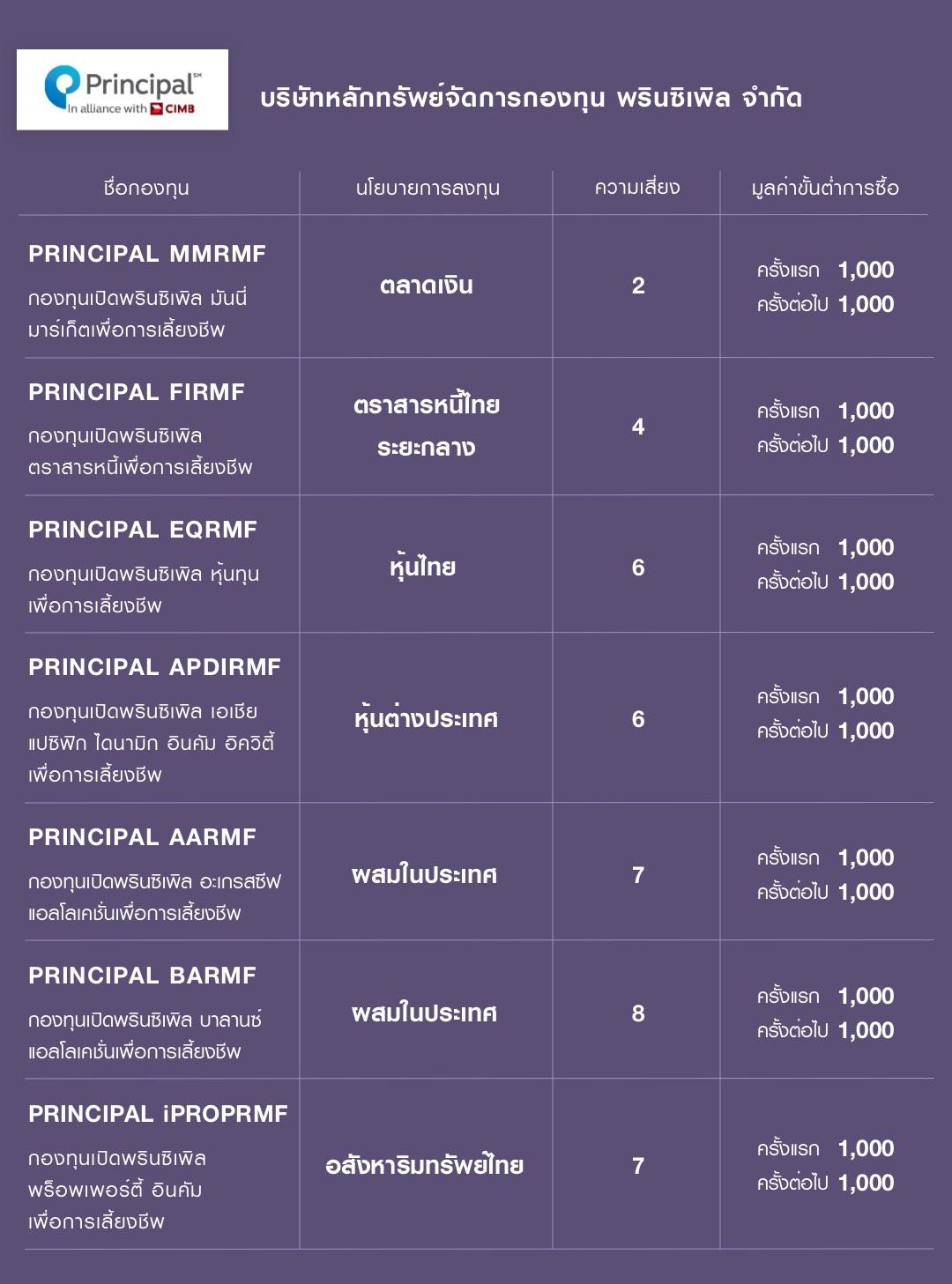 กองทุน RMF ของ บลจ. พรินซิเพิล (PRINCIPAL) คือ PRINCIPAL MMRMF PRINCIPAL FIRMF PRINCIPAL EQRMF PRINCIPAL APDIRMF PRINCIPAL AARMF PRINCIPAL BARMF PRINCIPAL iPROPRMF