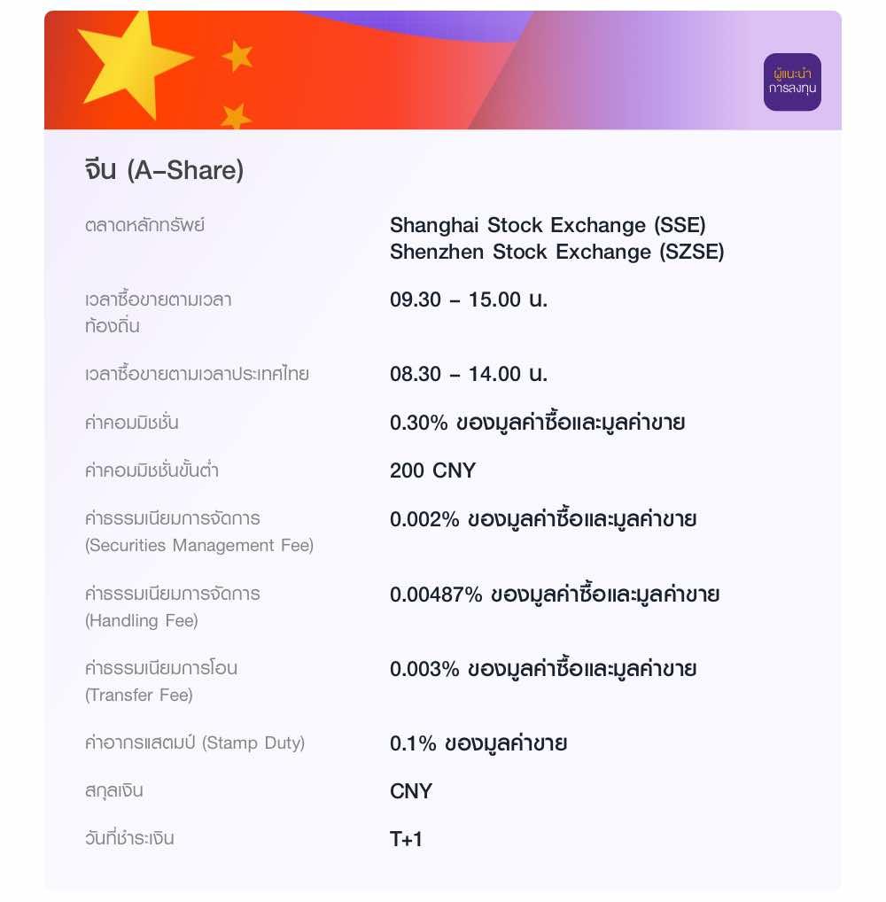 จีน (A–Share) ลงทุนผ่านผู้แนะนำการลงทุน ในตลาด Shanghai Stock Exchange (SSE) และ Shenzhen Stock Exchange (SZSE) เวลาซื้อขายตามเวลาท้องถิ่น 09.30 – 15.00 น. ค่าคอมมิชชั่น  0.30% ของมูลค่าซื้อและมูลค่าขาย ค่าคอมมิชชั่นขั้นต่ำ 200 CNY