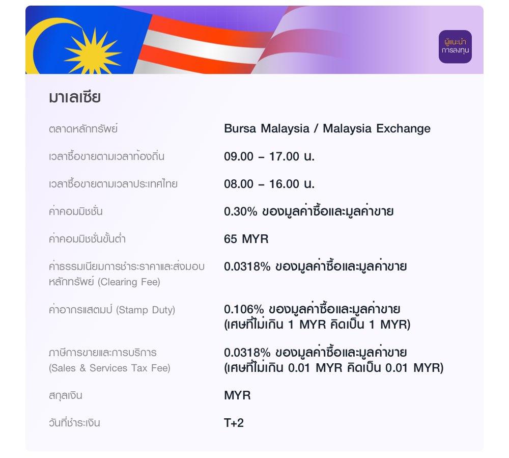 มาเลเซีย ลงทุนผ่านผู้แนะนำการลงทุน ในตลาด Bursa Malaysia / Malaysia Exchange (MYX) เวลาซื้อขายตามเวลาท้องถิ่น 09.00 – 17.00 น. ค่าคอมมิชชั่น 0.30% ของมูลค่าซื้อและมูลค่าขาย ค่าคอมมิชชั่นขั้นต่ำ 65 MYR
