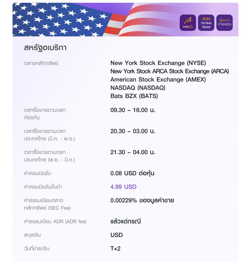 สหรัฐอเมริกา ลงทุนผ่านแอป EASY INVEST เว็บไซต์ SCBS Global Trade และผู้แนะนำการลงทุน ในตลาด New York Stock Exchange (NYSE) New York Stock ARCA Stock Exchange (ARCA) American Stock Exchange (AMEX) NASDAQ (NASDAQ) และ Bats BZX (BATS) เวลาซื้อขายตามเวลาท้องถิ่น 09.30 – 16.00 น. ค่าคอมมิชชั่น 0.08 USD ต่อหุ้น ค่าคอมมิชชั่นขั้นต่ำ 4.99 USD