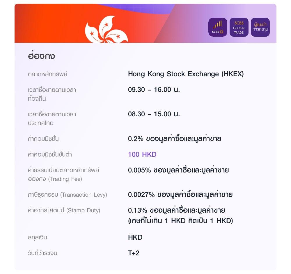 ฮ่องกง ลงทุนผ่านแอป EASY INVEST เว็บไซต์ SCBS Global Trade และผู้แนะนำการลงทุน ในตลาด Hong Kong Stock Exchange (HKEX) เวลาซื้อขายตามเวลาท้องถิ่น 09.30 – 16.00 น. ค่าคอมมิชชั่น 0.2% ของมูลค่าซื้อและมูลค่าขาย ค่าคอมมิชชั่นขั้นต่ำ 100 HKD